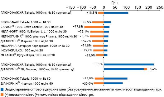 Задекларована оптово-відпускна ціна напрепарати метформіну 1000 мг з урахуванням тривалості дії станом на01.08.2016 р. із зазначенням зниження або можливості підвищення ціни відповідно до Порядку