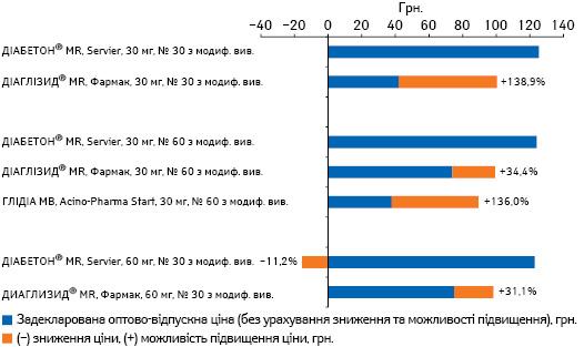 Задекларована оптово-відпускна ціна напрепарати гліклазиду 30 мг, 60 мг з модифікованим вивільненням станом на01.08.2016 р. із зазначенням зниження або можливості підвищення ціни відповідно до Порядку