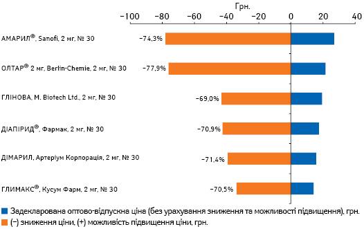 Задекларована оптово-відпускна ціна напрепарати глімепіриду 2 мг станом на01.08.2016 р. із зазначенням зниження ціни відповідно до Порядку