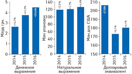 Объем розничной реализации товаров «аптечной корзины» вденежном инатуральном выражении, а также вдолларовом эквиваленте (покурсу IB) поитогам августа 2014–2016 гг. суказанием темпов прироста/убыли посравнению саналогичным периодом предыдущего года