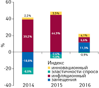 Индикаторы изменения объема аптечных продаж товаров «аптечной корзины» вденежном выражении поитогам августа 2014–2016гг. посравнению саналогичным периодом предыдущего года
