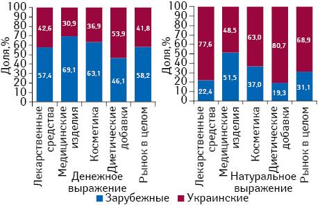 Структура аптечных продаж товаров «аптечной корзины» украинского изарубежного производства (повладельцу лицензии) вденежном инатуральном выражении поитогам августа 2016г. вразрезе категорий товаров