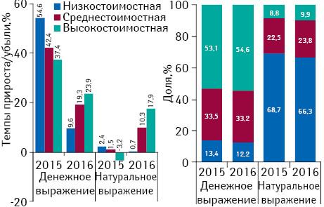 Структура аптечных продаж товаров «аптечной корзины» вразрезе ценовых ниш** вденежном инатуральном выражении, а также темпы прироста/убыли объема их аптечных продаж поитогам августа 2014–2016гг. посравнению саналогичным периодом предыдущего года