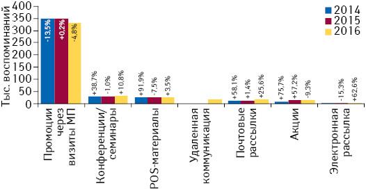 Количество воспоминаний специалистов здравоохранения о различных видах промоции товаров «аптечной корзины» поитогам августа 2014–2016 гг. суказанием темпов прироста/убыли посравнению саналогичным периодом предыдущего года (25 городов Украины. Удаленная коммуникация мониторируется с2016 г.)