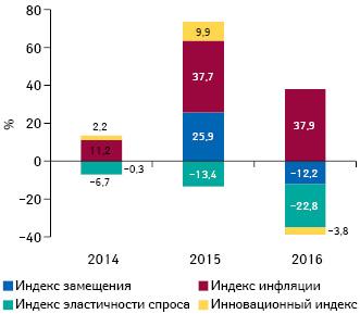 Индикаторы прироста/убыли объема госпитальных поставок лекарственных средств вденежном выражении поитогам I полугодия 2014–2016гг. посравнению саналогичным периодом предыдущего года