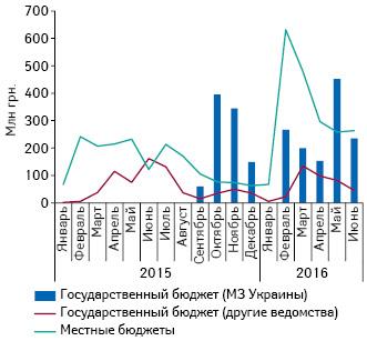 Динамика акцептированых тендеров лекарственных средств вянваре 2015— июне 2016г. вразрезе органа финансирования**