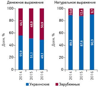 Госпитальные поставки и тендерные закупки лекарственных средств поитогамI полугодия 2016 г. HelicopterView