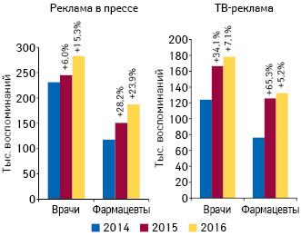 Динамика воспоминаний специалистов здравоохранения о рекламе лекарственных средств вспециализированной прессе инаТВ поитогам января–июля 2014–2016гг., а также темпы их прироста посравнению саналогичным периодом предыдущего года