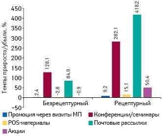 Темпы прироста/убыли количества воспоминаний фармацевтов о различных видах промоции лекарственных средств вразрезе рецептурного статуса поитогам января–июля 2016 г. посравнению саналогичным периодом предыдущего года