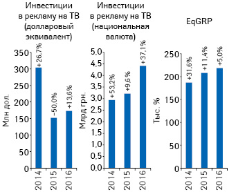 Динамика объема инвестиций фармкомпаний врекламу лекарственных средств наТВ иуровня контакта саудиторией (EqGRP) поитогам І полугодия 2014–2016 гг. суказанием темпов их прироста посравнению саналогичным периодом предыдущего года