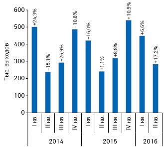 Количество выходов рекламных роликов за период сI кв. 2014 г. поII кв. 2016 г. суказанием темпов прироста/убыли посравнению саналогичным периодом предыдущего года