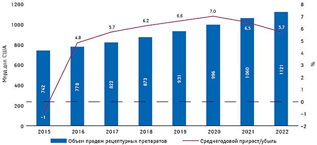 Будущее Большой Фармы: развитие мировой фармацевтической индустрии до2022г.