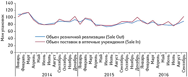 Аптечный рынок Украины по итогам 9 мес 2016г.: Helicopter View