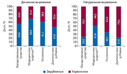 Структура аптечных продаж товаров «аптечной корзины» украинского изарубежного производства (повладельцу лицензии) вденежном инатуральном выражении поитогам сентября 2016 г. вразрезе категорий товаров «аптечной корзины»