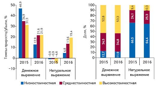 Структура аптечных продаж товаров «аптечной корзины» вразрезе ценовых ниш*** вденежном инатуральном выражении, а также темпы прироста/убыли объема их аптечных продаж поитогам сентября 2014–2016 гг. посравнению саналогичным периодом предыдущего года