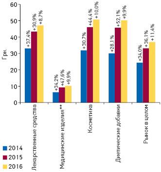 Динамика средневзвешенной стоимости 1 упаковки различных категорий товаров «аптечной корзины» поитогам сентября 2014–2016 гг. суказанием темпов прироста посравнению саналогичным периодом предыдущего года