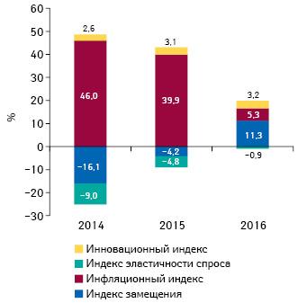 Индикаторы изменения объема аптечных продаж лекарственных средств, медицинских изделий, косметики идиетических добавок вденежном выражении поитогам сентября 2014–2016 гг. посравнению саналогичным периодом предыдущего года