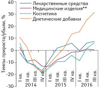 Аптечный рынок Украины поитогам 9 мес 2016г.: Helicopter View