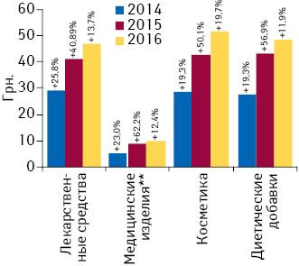Средневзвешенная стоимость 1упаковки товаров «аптечной корзины» поитогам 9мес 2014–2016гг. суказанием темпов прироста посравнению саналогичным периодом предыдущего года