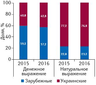 Структура аптечных продаж лекарственных средств украинского изарубежного производства вденежном инатуральном выражении поитогам 9мес 2015–2016гг.