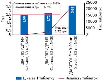Середньозважена вартість 1 таблетки препаратів гліклазиду пролонгованої дії 60 мг, а також обсяги їх аптечного продажу за підсумками 9 міс 2016 р.