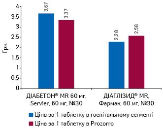 Середньозважена вартість 1 таблетки препаратів гліклазиду пролонгованої дії 60 мг вгоспітальному сегменті та вProZorro