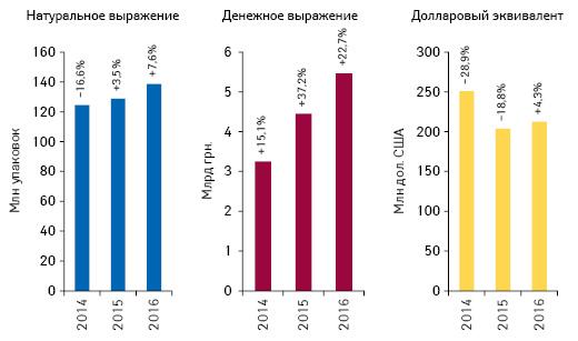 Объем розничной реализации товаров «аптечной корзины» вденежном инатуральном выражении, а также вдолларовом эквиваленте поитогам октября 2014–2016 гг. суказанием темпов прироста/убыли посравнению саналогичным периодом предыдущего года