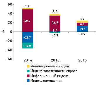 Бриф анализ фармрынка: итоги октября 2016 г.