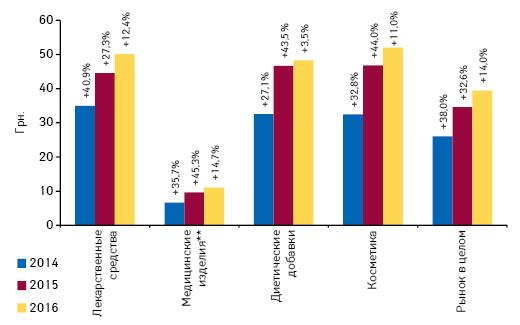 Динамика средневзвешенной стоимости 1 упаковки различных категорий товаров «аптечной корзины» поитогам октября 2014–2016 гг. суказанием темпов прироста посравнению саналогичным периодом предыдущего года