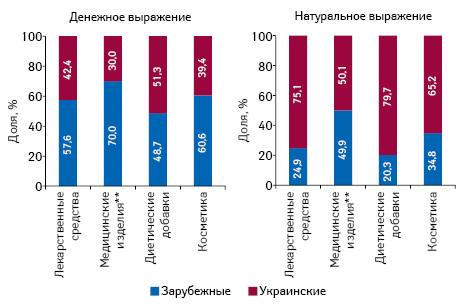 Структура аптечных продаж товаров «аптечной корзины» украинского изарубежного производства (повладельцу лицензии) вденежном инатуральном выражении поитогам октября 2016 г. вразрезе категорий товаров