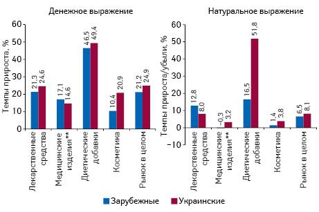 Бриф-анализ фармрынка: итоги октября 2016 г.