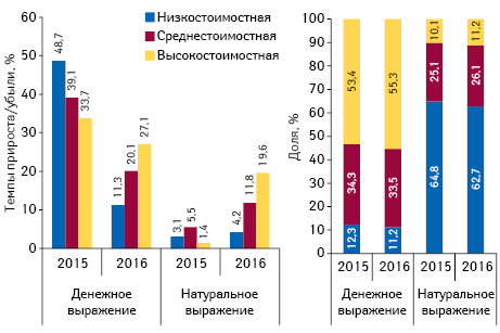 Структура аптечных продаж товаров «аптечной корзины» вразрезе ценовых ниш*** вденежном инатуральном выражении, а также темпы прироста/убыли объема их аптечных продаж поитогам октября 2014–2016 гг. посравнению саналогичным периодом предыдущего года