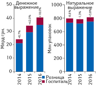 Динамика объема розничных продаж*, а также госпитальных поставок лекарственных средств вденежном инатуральном выражении поитогам 9 мес 2014–2016 гг. суказанием темпов прироста/убыли посравнению саналогичным периодом предыдущего года