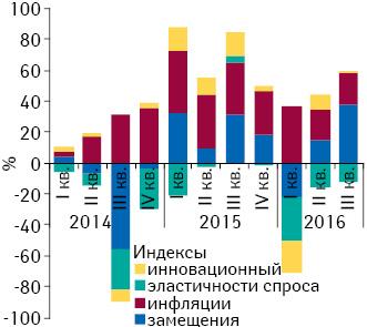 Индикаторы прироста/убыли объема госпитальных поставок лекарственных средств вденежном выражении вI кв. 2014 — III кв. 2016 г. посравнению саналогичным периодом предыдущего года