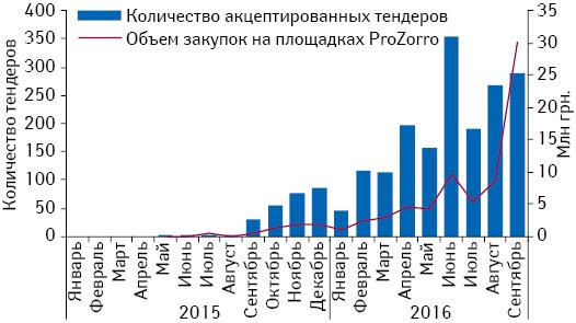 Динамика акцептированных тендеров лекарственных средств вянваре 2015 — сентябре 2016 г. посредством системы электронных государственных закупок «ProZorro»