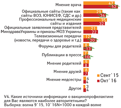 Вакцинопрофилактика: украинцы ЗА илиПРОТИВ?