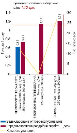 БЕКЛОМЕТАЗОН, аерозоль для інгаляцій 250 мкг/доза, 200 доз