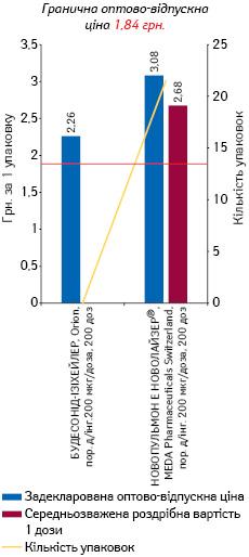 БУДЕЗОНІД, порошок для інгаляцій 200 мкг/доза, 200 доз, з інгалятором