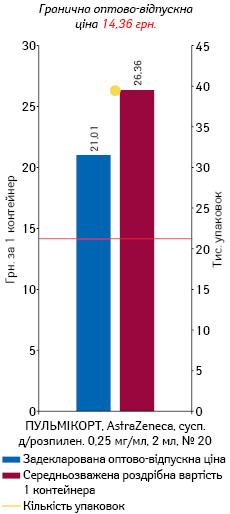 БУДЕЗОНІД, суспензія для розпилення 0,25 мг/мл, 2 мл