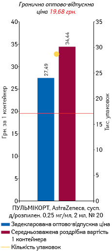 БУДЕЗОНІД, суспензія для розпилення 0,5 мг/мл, 2 мл, № 20