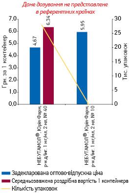 САЛЬБУТАМОЛ, розчин для інгаляцій 1 мг/мл, 2 мл