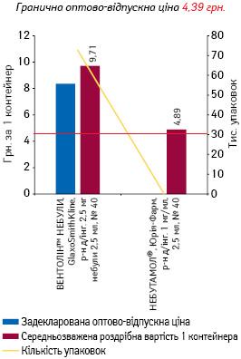 САЛЬБУТАМОЛ, розчин для інгаляцій 2,5 мг небули 2,5 мл