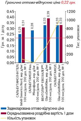 САЛЬБУТАМОЛ, аерозоль для інгаляцій, 100 мкг/доза, 200 доз