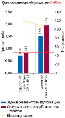 АМЛОДИПІН, 2,5 мг