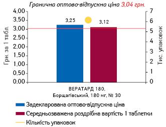 ВЕРАПАМІЛ, 180 мг, пролонгованої дії