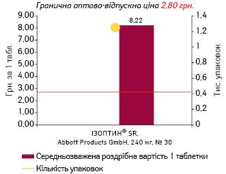 ВЕРАПАМІЛ, 240 мг, пролонгованої дії