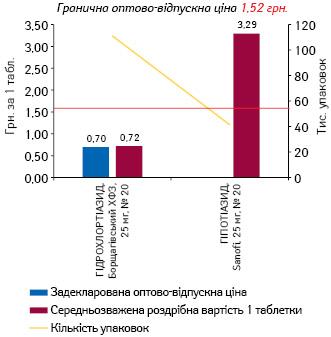 ГІДРОХЛОРОТІАЗИД, 25 мг