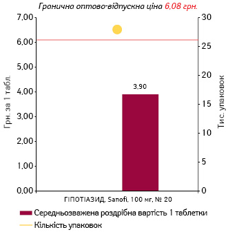 ГІДРОХЛОРОТІАЗИД, 100 мг