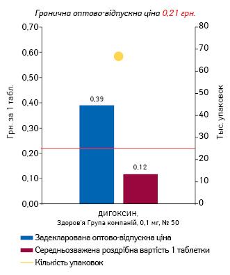 ДИГОКСИН, 0,1 мг