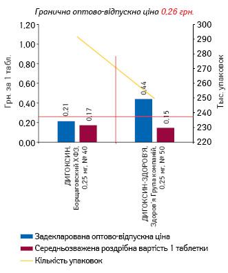 ДИГОКСИН, 0,25 мг